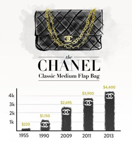 Why Your Chanel Handbag Is Not An Investment